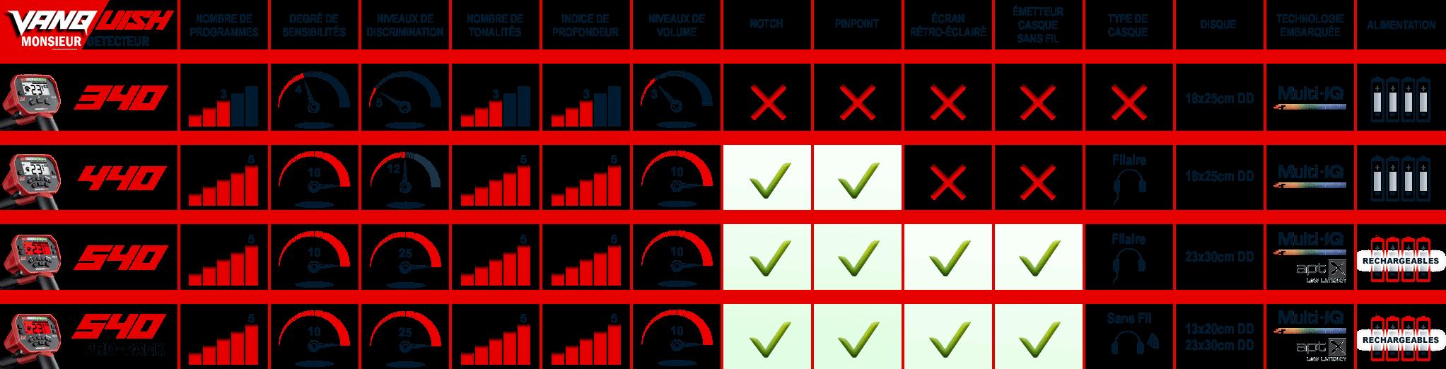 tableau-comparatif-des-détecteurs-vanquish-minelab.png